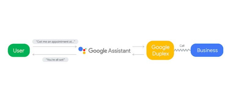 Google Duplex : Artificial Intelligence (AI) Robot